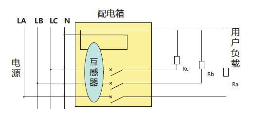 若剩余电流互感器附近有电炉、电解槽等大电流母线时,由于零序电流互感器被磁化,使二次绕组感应出电压,造成剩余电流互感器检测到电流。因此需将剩余电流互感器远离母线(距2500A的母线至少应在10cm以上),并将零序电流互感器与母线成平行放置,可减少大电流影响。